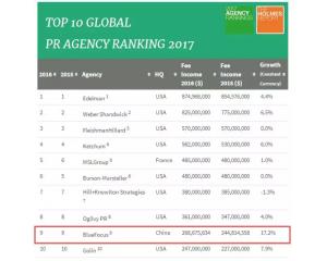 2017年全球排名前十的公关公司